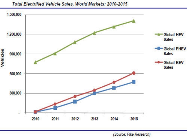 http://www.environmentalleader.com/2010/09/01/plug-in-ev-market-to-sell-3-2m-units-by-2015/