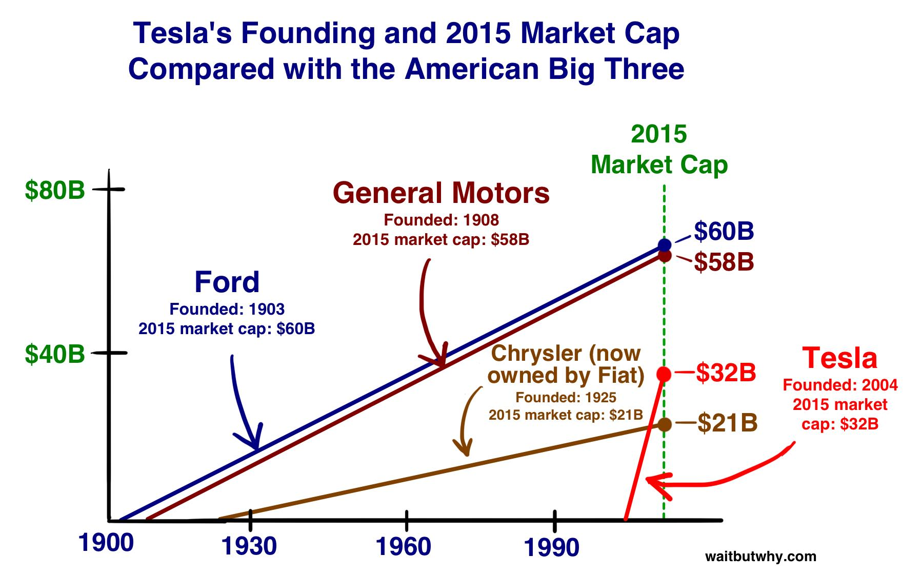 http://waitbutwhy.com/2015/06/how-tesla-will-change-your-life.html