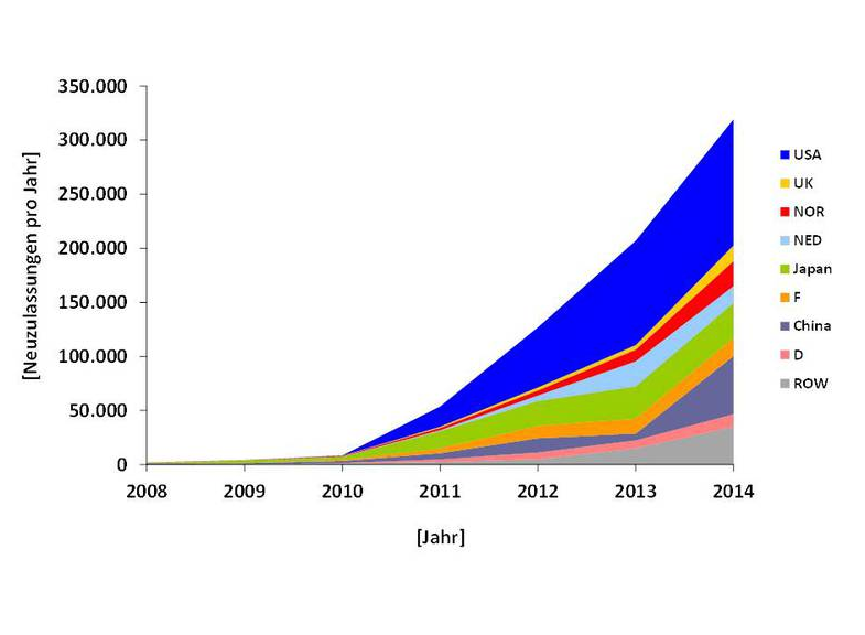 http://cleantechnica.com/2015/03/28/ev-demand-growing-global-market-hits-740000-units/